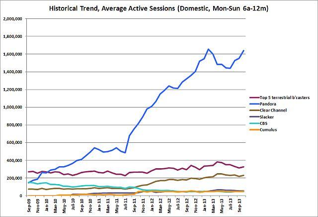 Triton October historical trendlines 640w