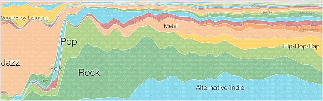 google music timeline 02 640w