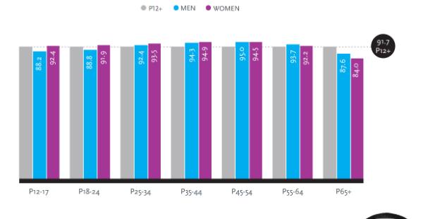 Nielsen cume chart 600w