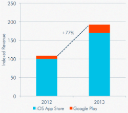 music app revenue 2013 250w