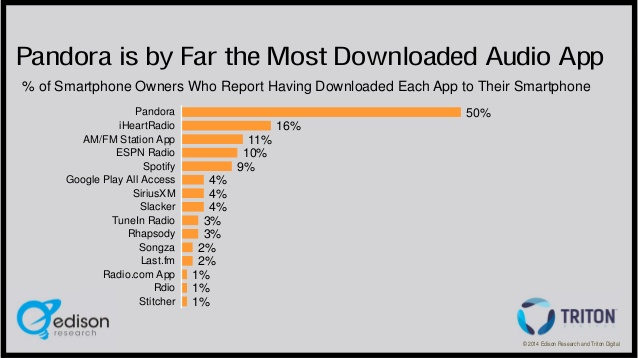 ID downloaded apps