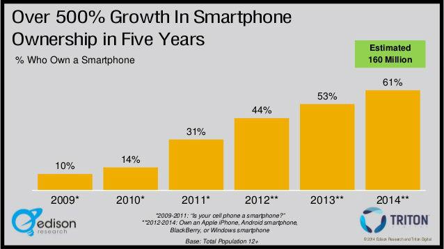 ID smartphone growth