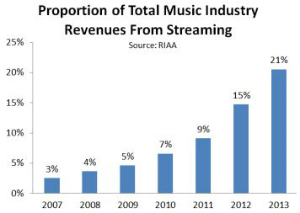 RIAA chart 300w