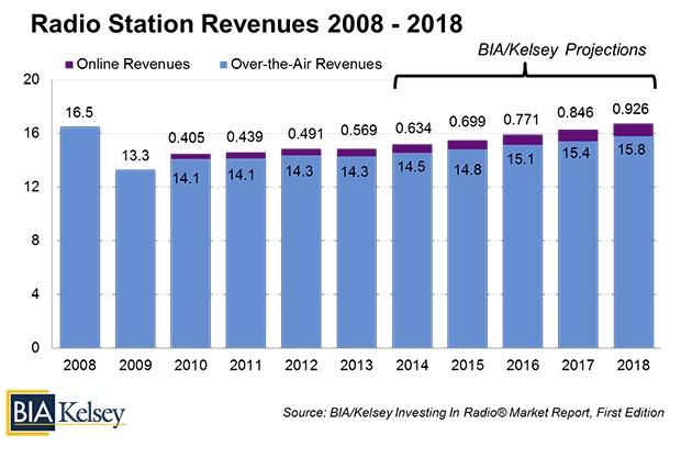 biakelsey revenues