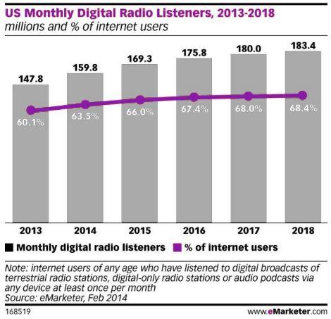 growth of internet radio