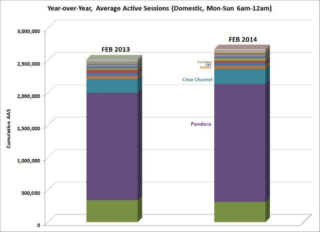 triton YoY chart february 2014 638w