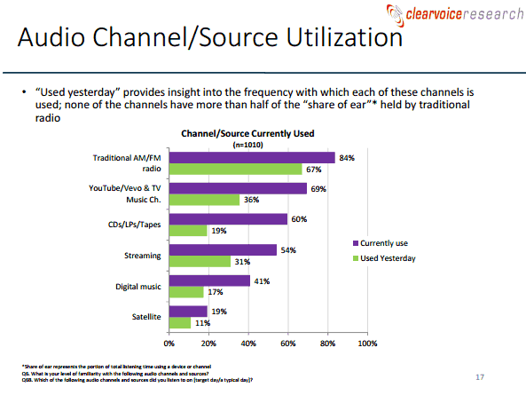 clearvoice - channels