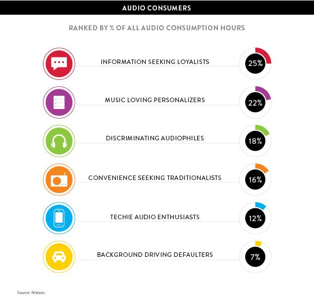 nielsen audio demand landscape