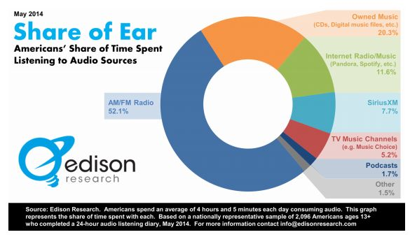 share of ear chart