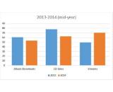 nielsen mid-year 2014 albums vs streams canvas