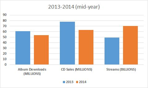nielsen mid-year 2014 albums vs streams edit