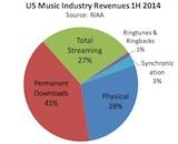 RIAA H1 2014 industry revenue canvas