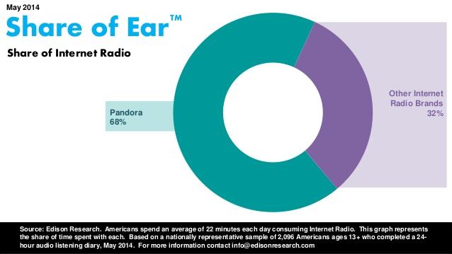 share of ear indy pandora vs internet radio