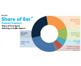 share of ear podcasts canvas