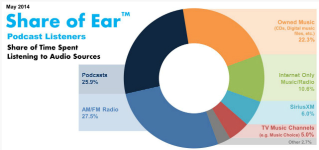 Edison Research: Podcast users shift from AM/FM, listen to ...