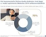 BVDW Germany online radio canvas