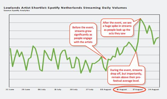 spotify lowlands streaming