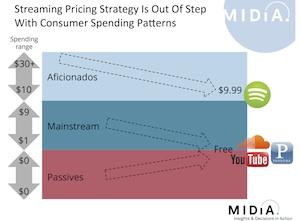 MIDiA streaming price chart