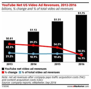 eMarketer looks at YouTube ad revenue as Music Key steps into ad-free listening