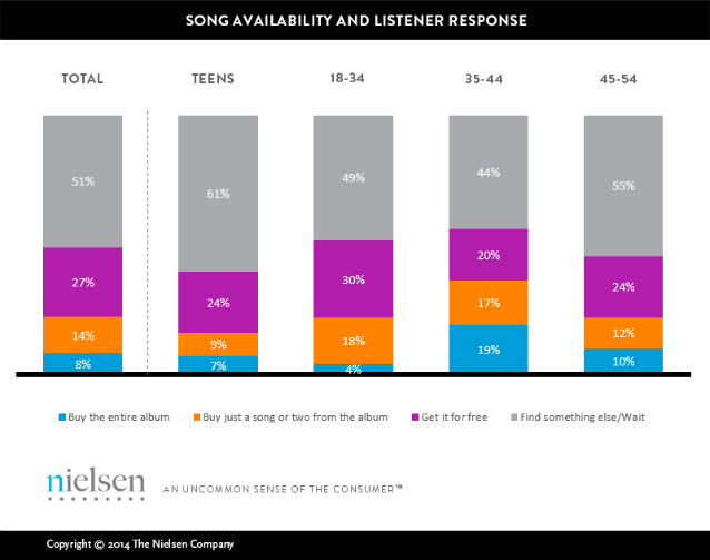 nielsen music 360 to stream or not