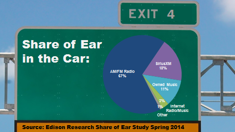 share of ear in the car