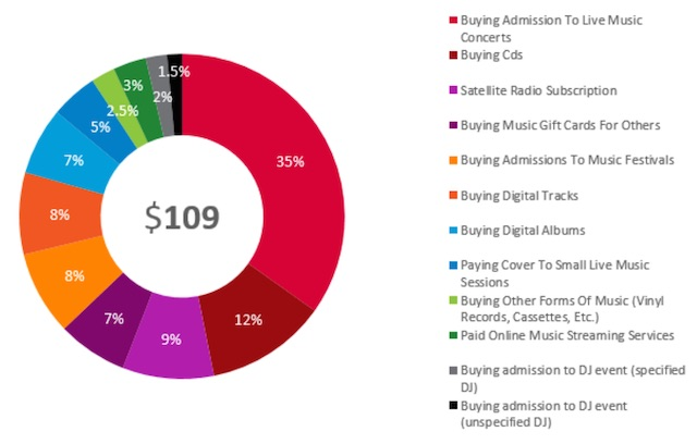 Nielsen 2014 music purchases
