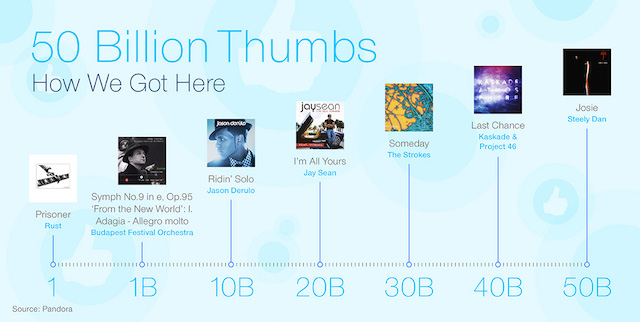 Pandora thumb milestones