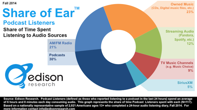 Share of Ear podcast updated