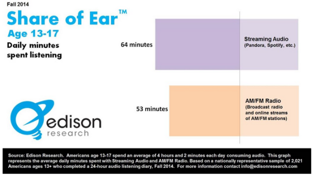 share of ear teens stream more than AMFM Jan 2014
