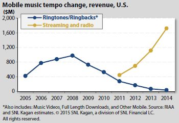 snl kagan 2014 mobile revenue music ringtones