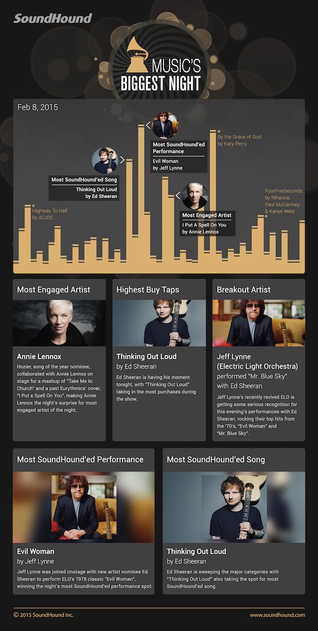 SoundHound Grammys