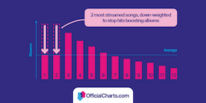 UK Official Charts math