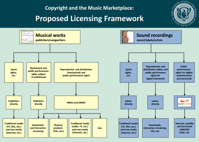 copyright office chart
