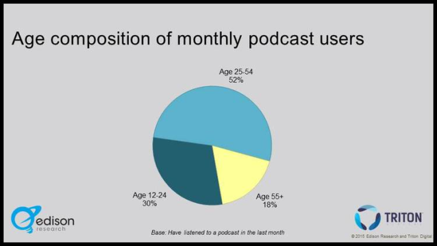 infinite dial 2015 age composition of monthly podcast users 638w