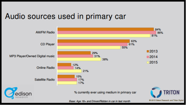 infinite dial 2015 in-car listening sources trending