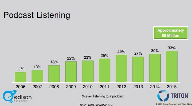 infinite dial 2015 - podcast basic listening