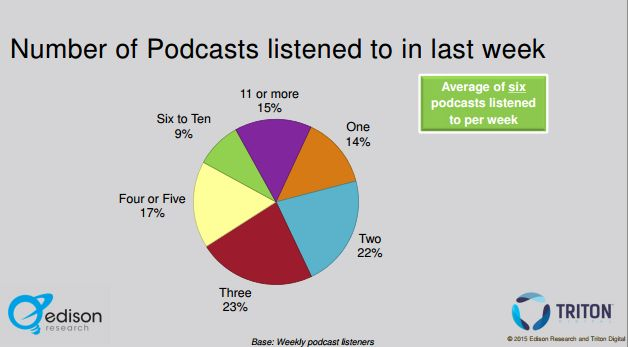 infinite dial 2015 - podcasts number of shows