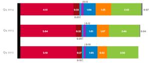 nielsen total audience report q4 2014 TSL chart