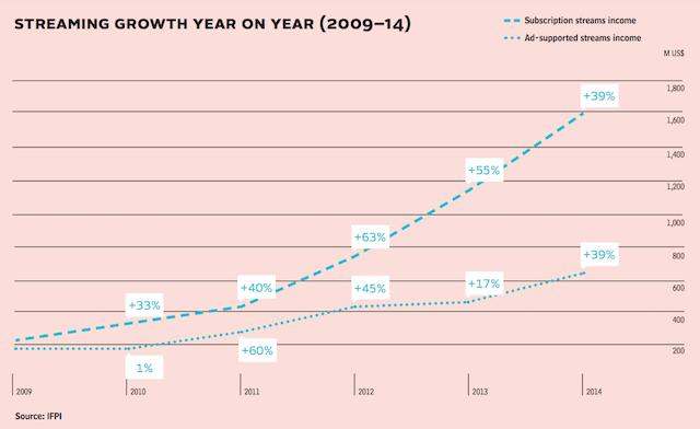 IFPI 2014 streaming growth