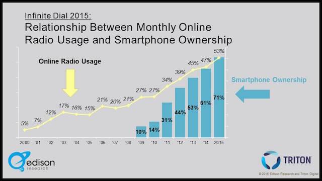 Rosin radio use vs smartphone ownership