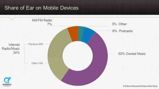 larry rosin - share of ear on mobile devices