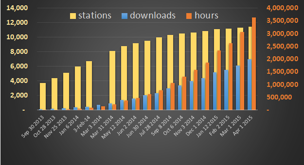 nextradio 2m downloads hours stations