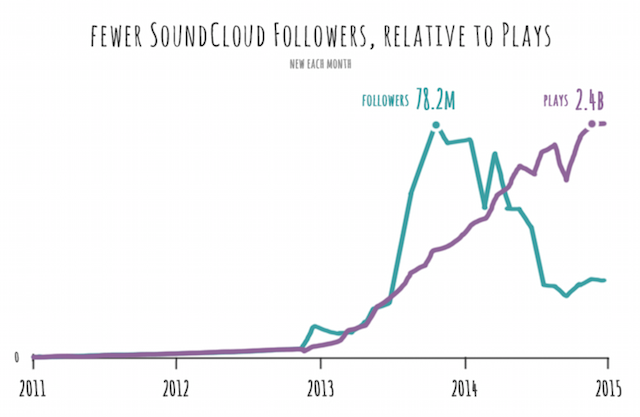 NBS report SoundCloud