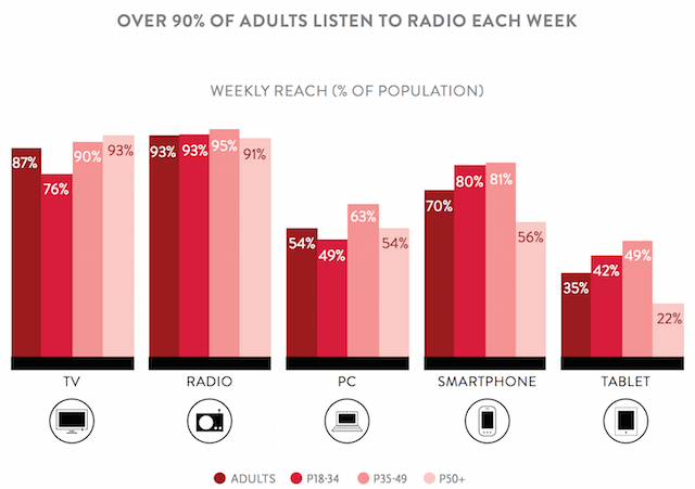 Nielsen Total Audience Q1 2015 radio reach