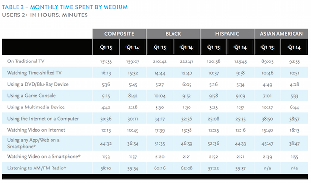 Nielsen Total Audience Q1 2015 time per medium