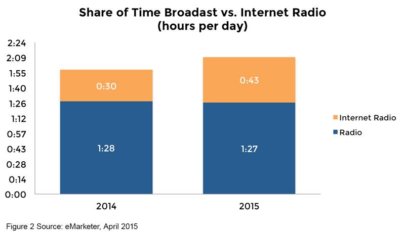 Chart 2 - Share of Time Broadcast vs Internet Radio