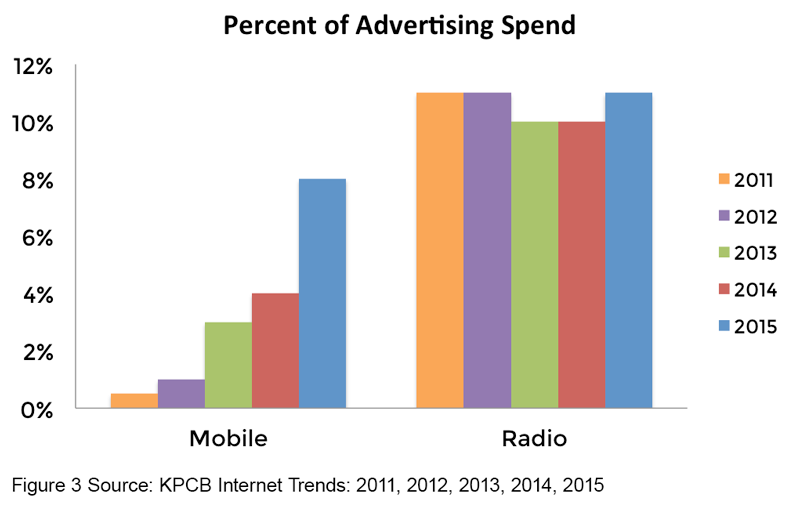 Chart 3 - Percent of Advertising Spend, Radio vs Mobile