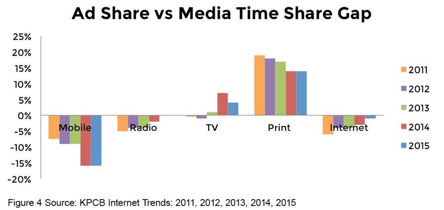 Chart 4 - Ad Share vs Media Time Share Gap