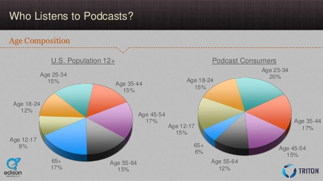 edison podcasting 2015 age composition