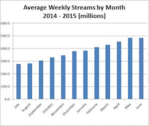 BPI UK weekly streams